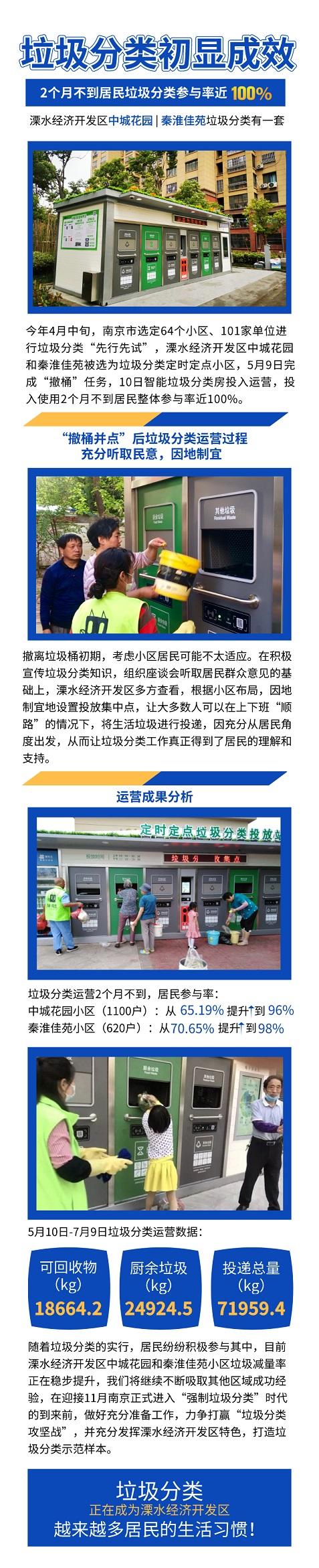 南京溧水开发区垃圾分类初显成效,2小区2月不到居民参与率近100%
